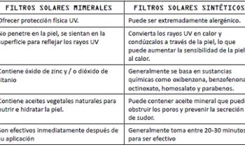 Filtros solares sintéticos vs filtros solares minerales